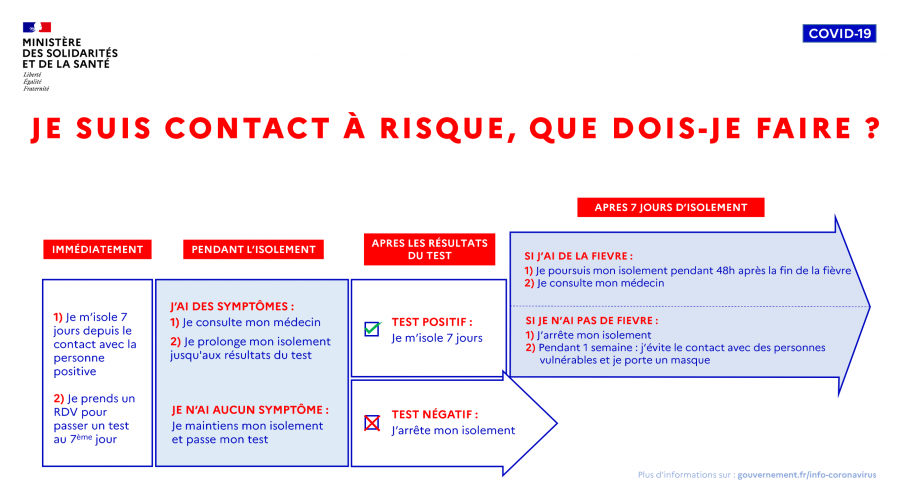 Cas contact, test positif, comment faire ?