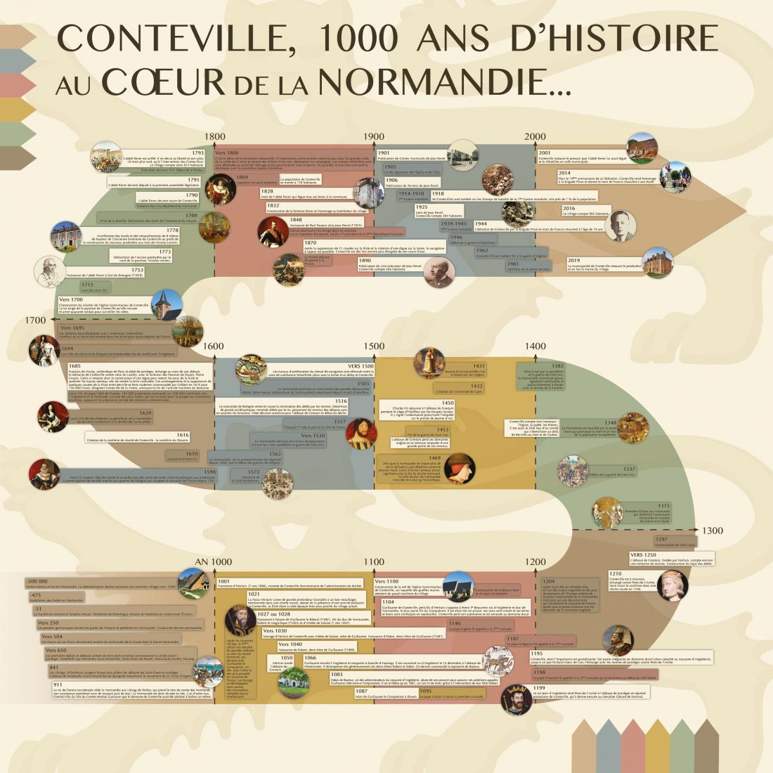 Conteville, 1000 ans d'histoire au cœur de la Normandie